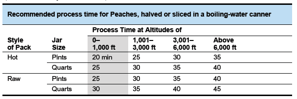 Canning 101 – How to Can Peaches