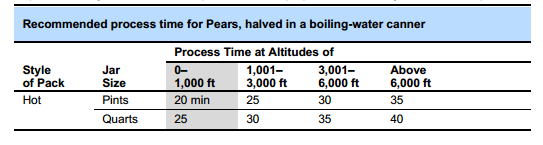 Canning 101 – How To Can Pears